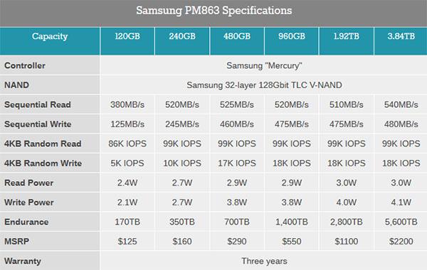 Le SSD Samung PM863 et ses 3,84 To de stockage arrive en France !