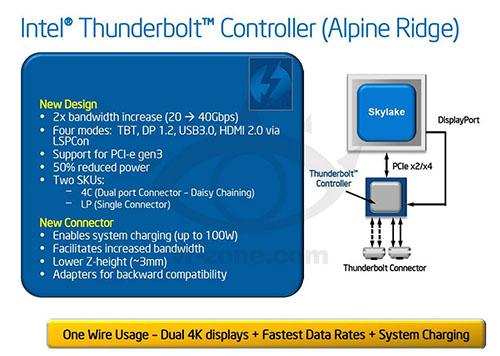 La norme Thunderbolt 3.0 atteindra les 40 Gb/s