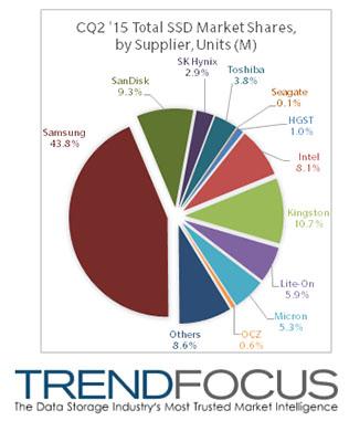 Samsung domine le marché du SSD avec 43,8% de parts de marché