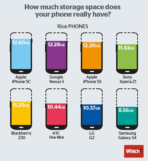 Quelle capacité de stockage est réellement disponible sur les smartphones de 16 Go ?