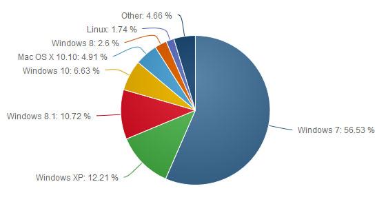 Le déploiement de Windows 10 se poursuit : il représente 6,63% du marché d'après Netmarketshare