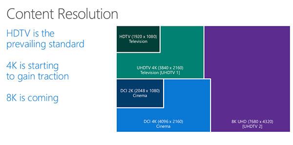 Windows 10 est compatible 8K : 7680 x 4320 pixels !