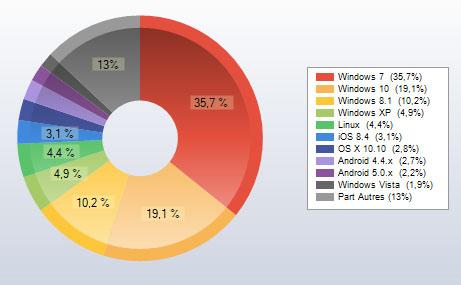 Windows 10 est déjà utilisé par 19,1% des lecteurs de Bhmag