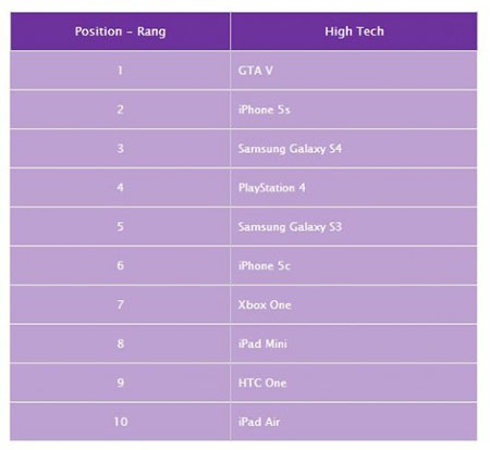 Yahoo publie le TOP 10 des termes high tech les plus en vogue