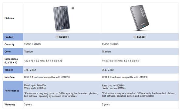 ADATA lance deux SSD externes USB 3.1 : le SC660H et le SV620H