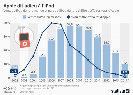 Apple arrête la commercialisation des iPod Nano et Shuffle