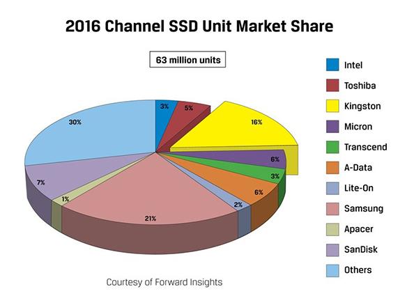 63 millions de SSD ont été vendus en 2016 : quels fabricants tirent leur épingle du jeu ?