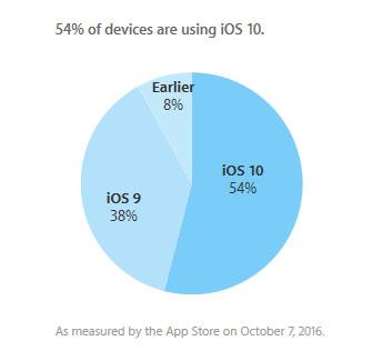 iOS 10 est déjà présent sur 54% des iDevices