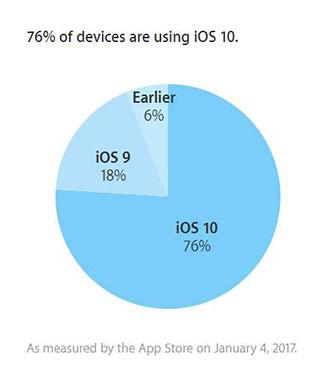 iOS 10 est installé sur 76% des terminaux Apple