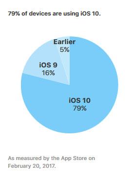 iOS 10 est maintenant utilisé par 79% des terminaux Apple