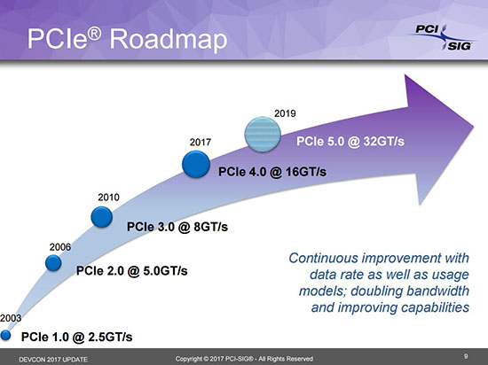 La norme PCI Express 4.0 vient d'être finalisée