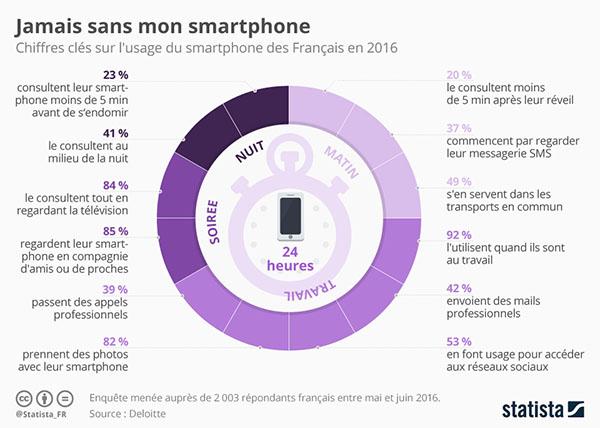 Infographie : le smartphone est de plus en plus utilisé en toutes circonstances…