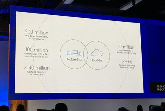 Windows 10 est maintenant présent sur 500 millions de machines