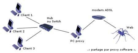 Test du modem SMC Barricade 7404 BRA