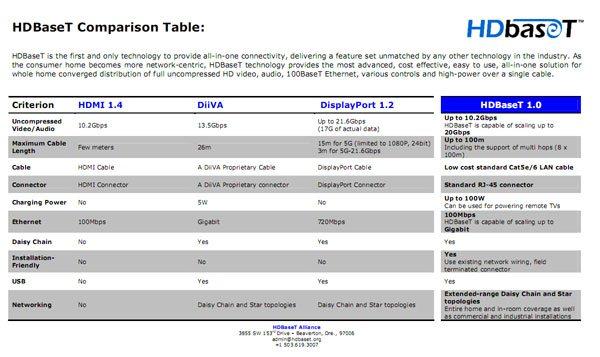 La technologie HDBaseT