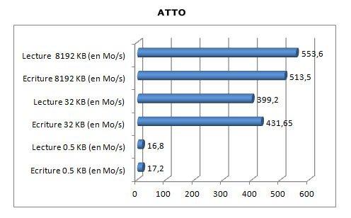 ATTO SSD PNY Professional de 120 Go