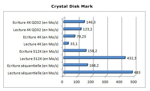 Crystal Disk Mark SSD PNY Professional de 120 Go