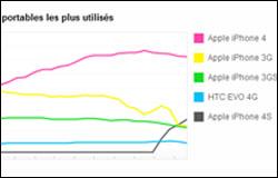 L'iPhone 4S déjà très populaire sur Flickr
