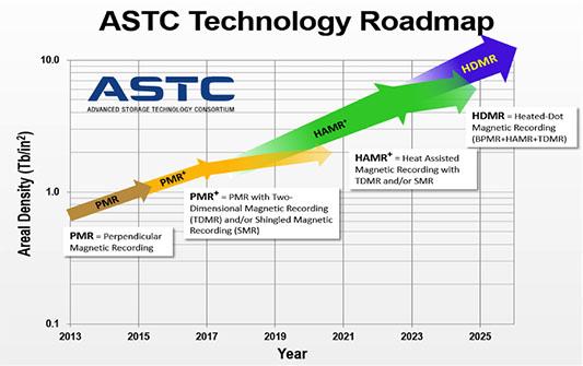 Seagate prévoit des disques durs de 20 To en 2019 puis 40 To en 2023