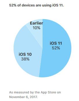 iOS 11 est utilisé par 52% des terminaux Apple