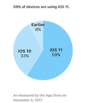 iOS 11 est maintenant présent sur 59% des terminaux Apple
