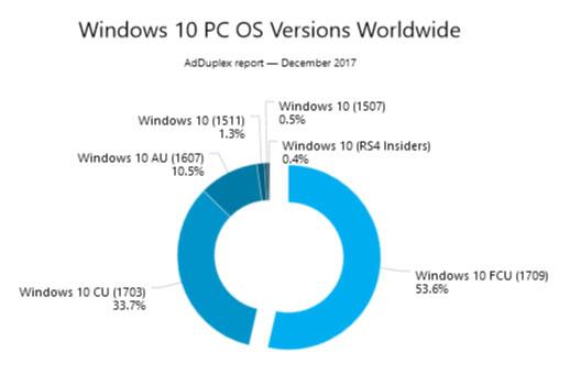 Déjà 53,6% de parts de marché pour la Fall Creators Update