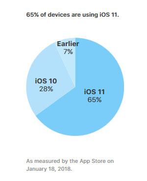 65% des terminaux mobiles Apple tournent sous iOS 11