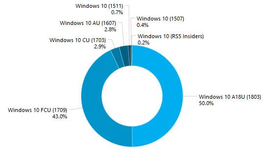 L'April Update est déjà présente sur 50% des ordinateurs sous Windows 10