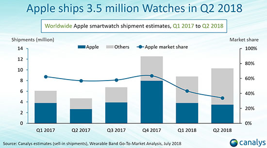 Apple a vendu 3,5 millions d'Apple Watch le trimestre dernier