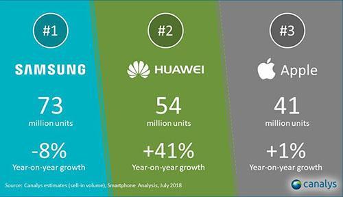 Le fabricant Huawei est numéro 2 des ventes, il a écoulé plus de smartphones qu'Apple