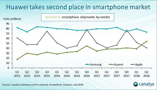 Téléphones intelligents: Huawei surpasse Apple au deuxième trimestre | Entreprises