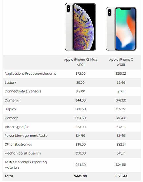 iphone-xs-estimation