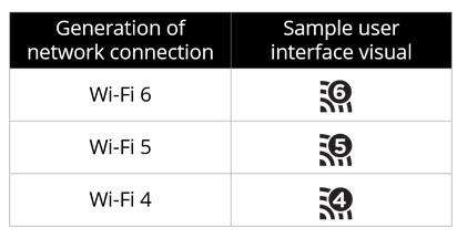 Les dernières normes WIFI sont rebaptisées en WIFI 4, 5 et 6