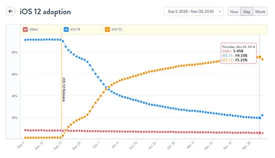 iOS 12 est déjà présent sur 75% des appareils mobiles Apple