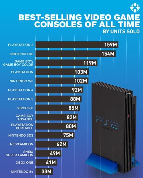 Le TOP 15 des consoles les plus vendues dans le monde