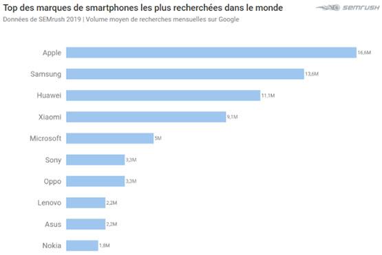 top10-smartphones-marques