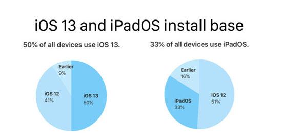 iOS 13 est déjà installé sur 50% des iPhone et iPadOS sur 33% des iPad