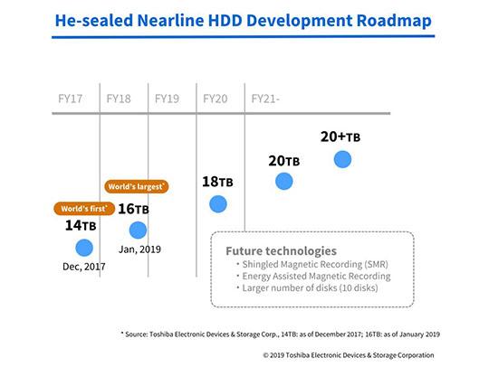 Des disques durs de 18 To et 20 To sont prévus en 2020-2021 chez Toshiba