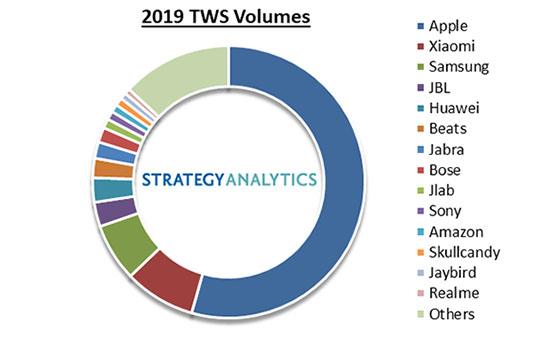 apple-airpods-tws-market-2019