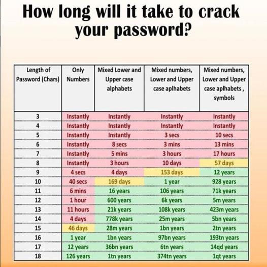 crackpsassword-howlong