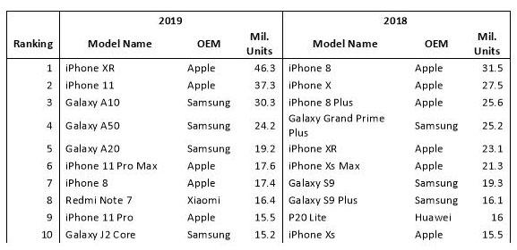 iphonexr-ventes