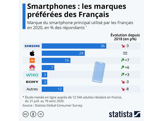 D'après une étude les smartphones Samsung dominent le marché en France