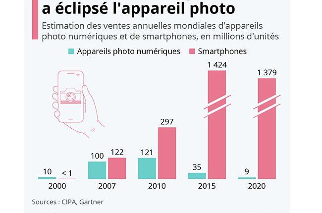 20210817_Smartphone_vs_Camera_Industry